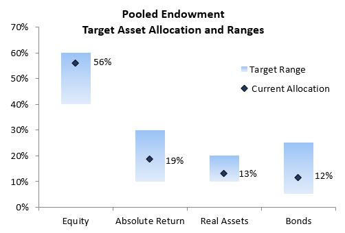 Bar graph of Pooled Endowment Target Asset Allocation and Ranges